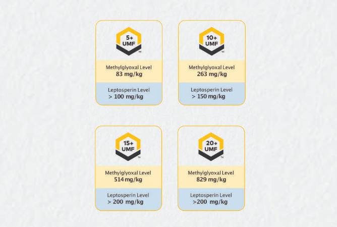 Sastojci manuka meda